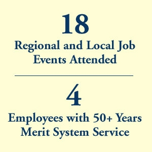 graphic block image, 18 Regional and Local Job Events Attended and 4 Merit Employees with 50+ Years Merit system Service